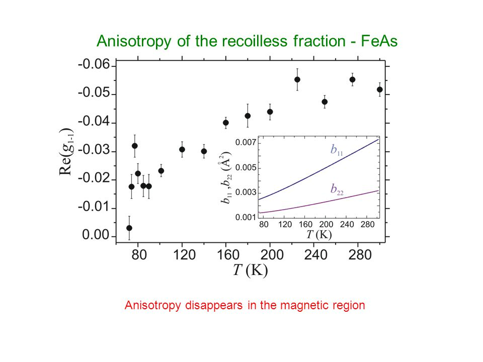 Anisotropy of the recoilless fraction - FeAs