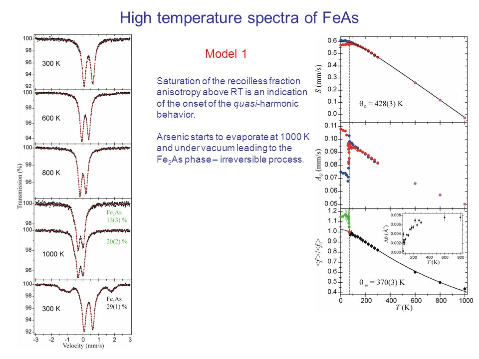 High temperature spectra of FeAs