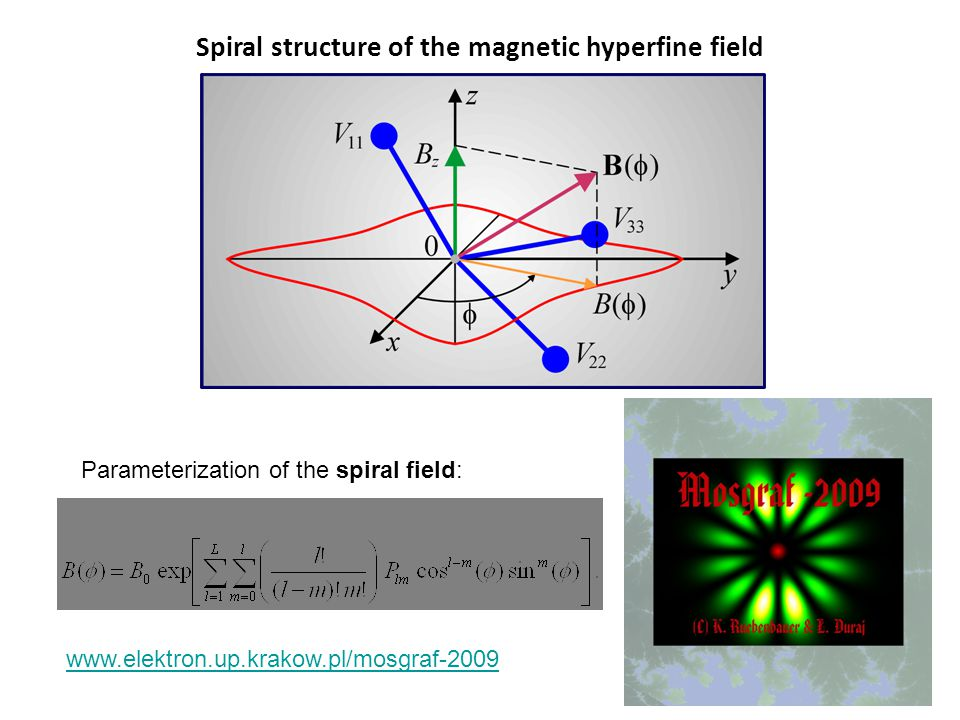 Spiral structure of the magnetic hyperfine field