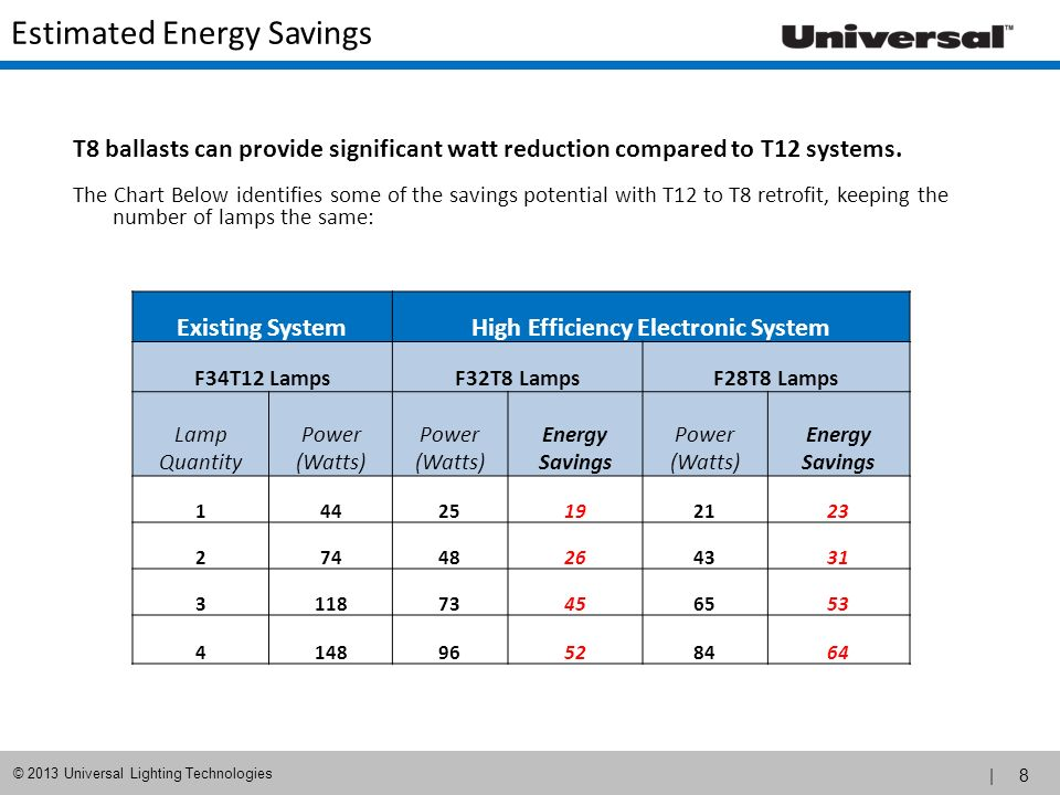 Estimated Energy Savings