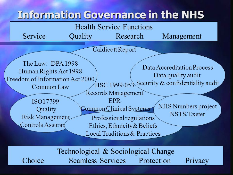 Information Governance in the NHS