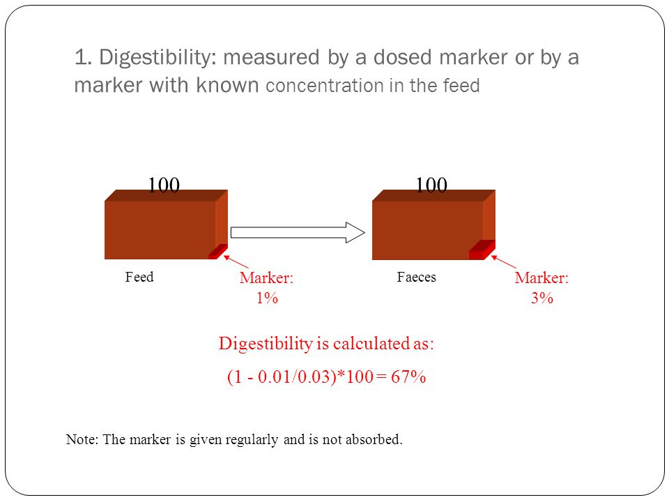 Digestibility is calculated as: