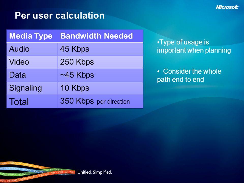 Per user calculation Total Media Type Bandwidth Needed Audio 45 Kbps