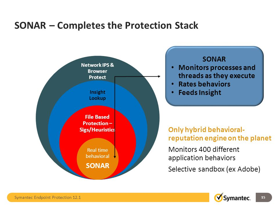 SONAR – Completes the Protection Stack