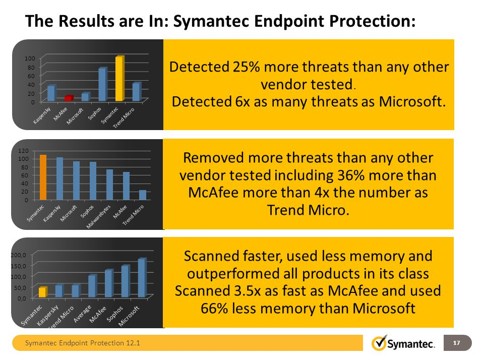 The Results are In: Symantec Endpoint Protection: