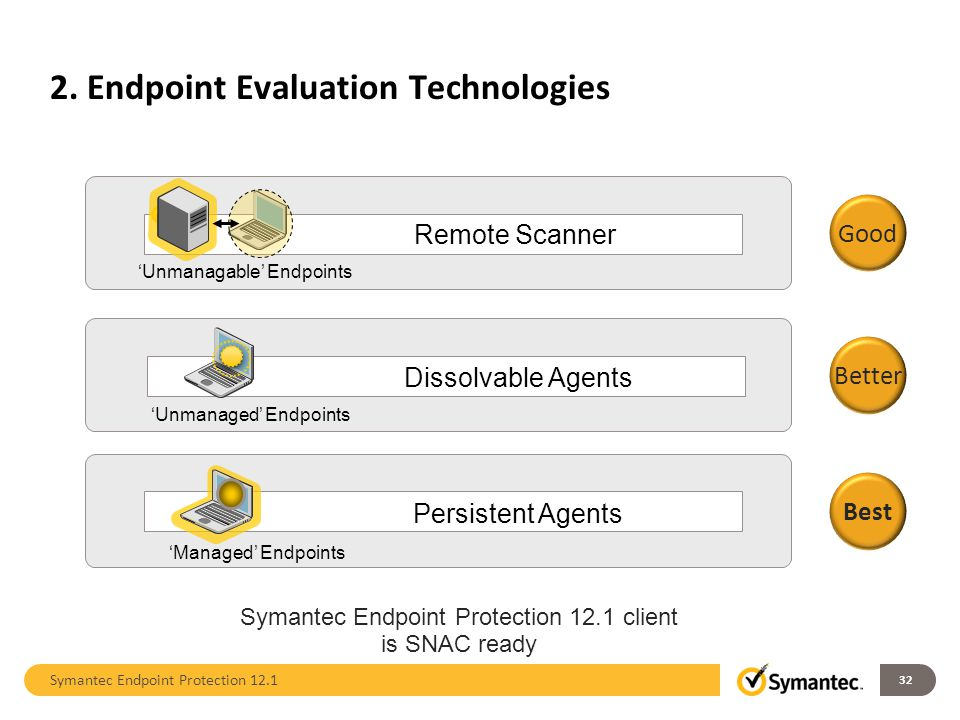 2. Endpoint Evaluation Technologies