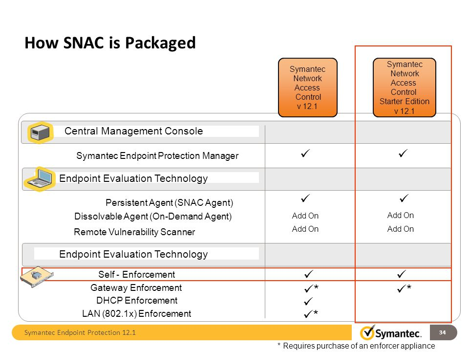 How SNAC is Packaged       * *  * Central Management Console