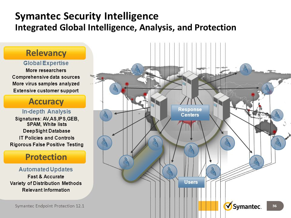 Symantec Security Intelligence Integrated Global Intelligence, Analysis, and Protection