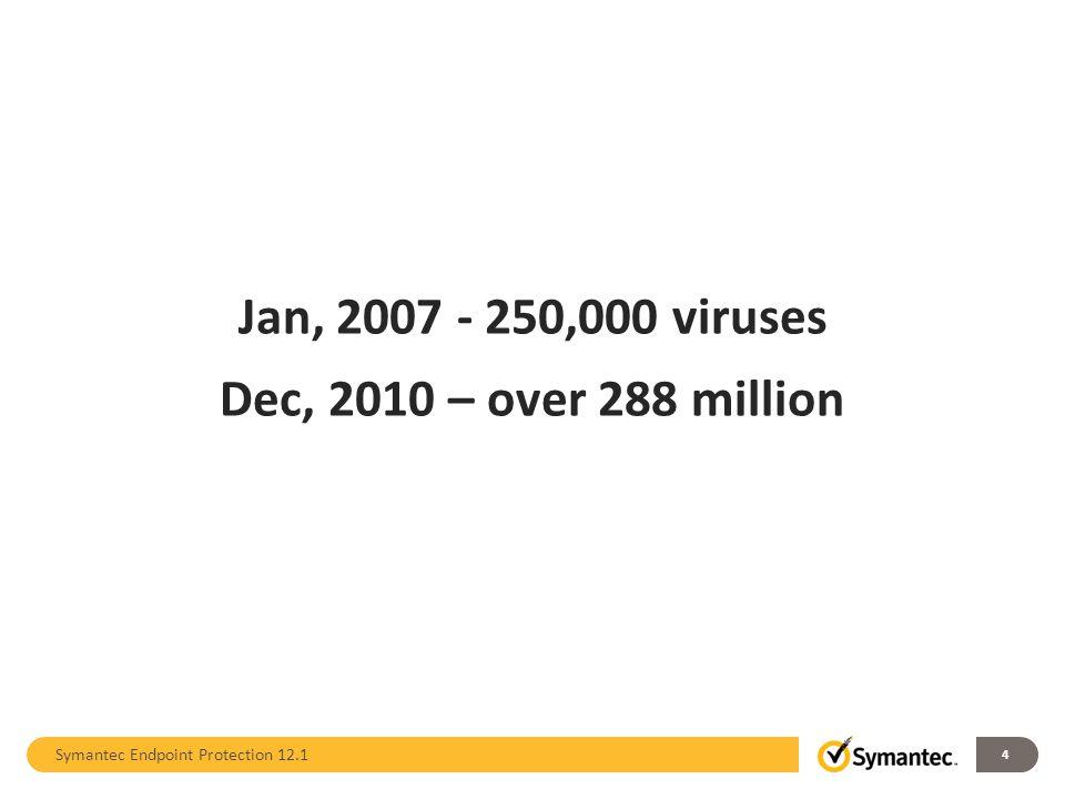 Jan, 2007 - 250,000 viruses Dec, 2010 – over 288 million