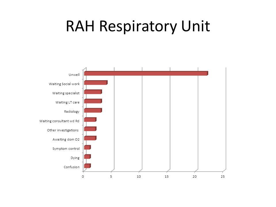 RAH Respiratory Unit