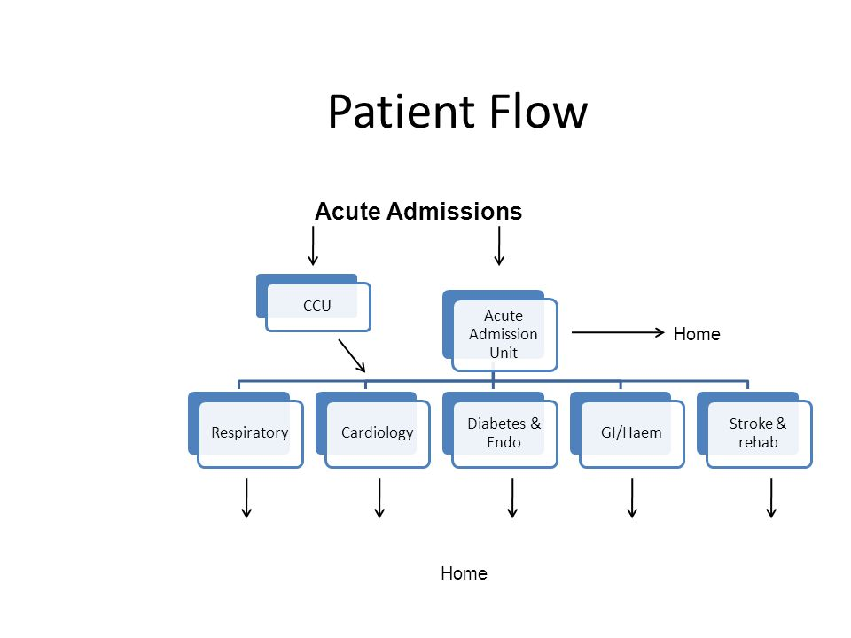 Patient Flow Acute Admissions Home Home Acute Admission Unit