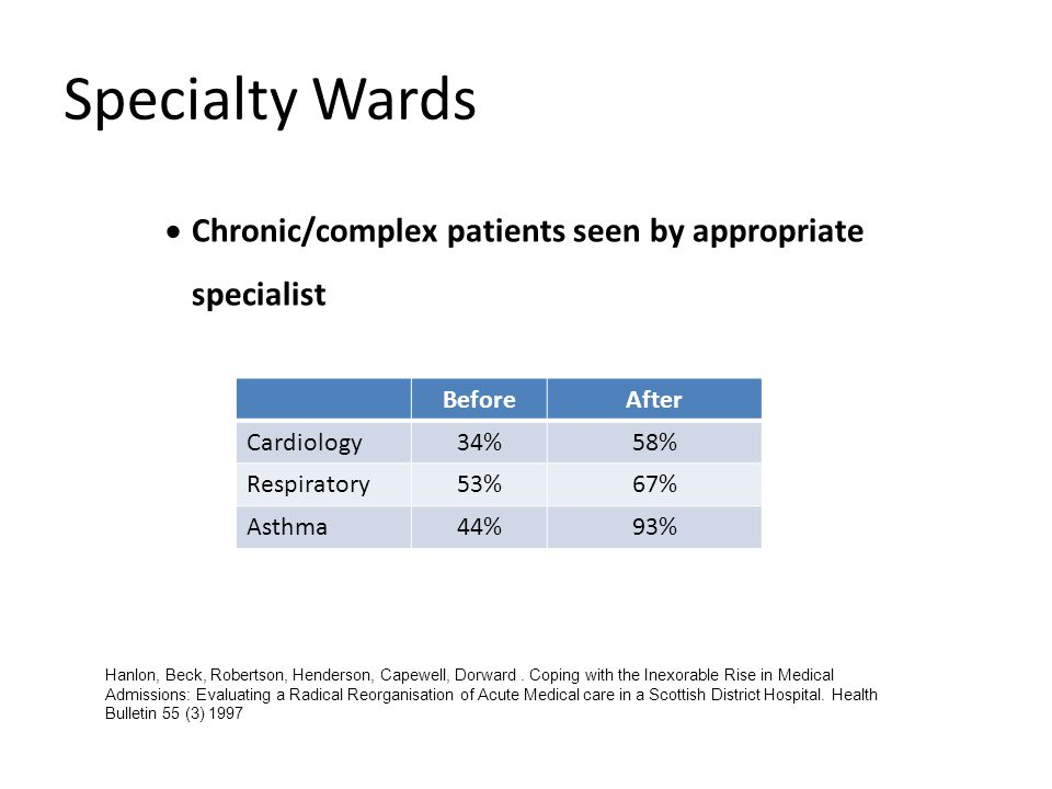Specialty Wards Chronic/complex patients seen by appropriate specialist. Before. After. Cardiology.