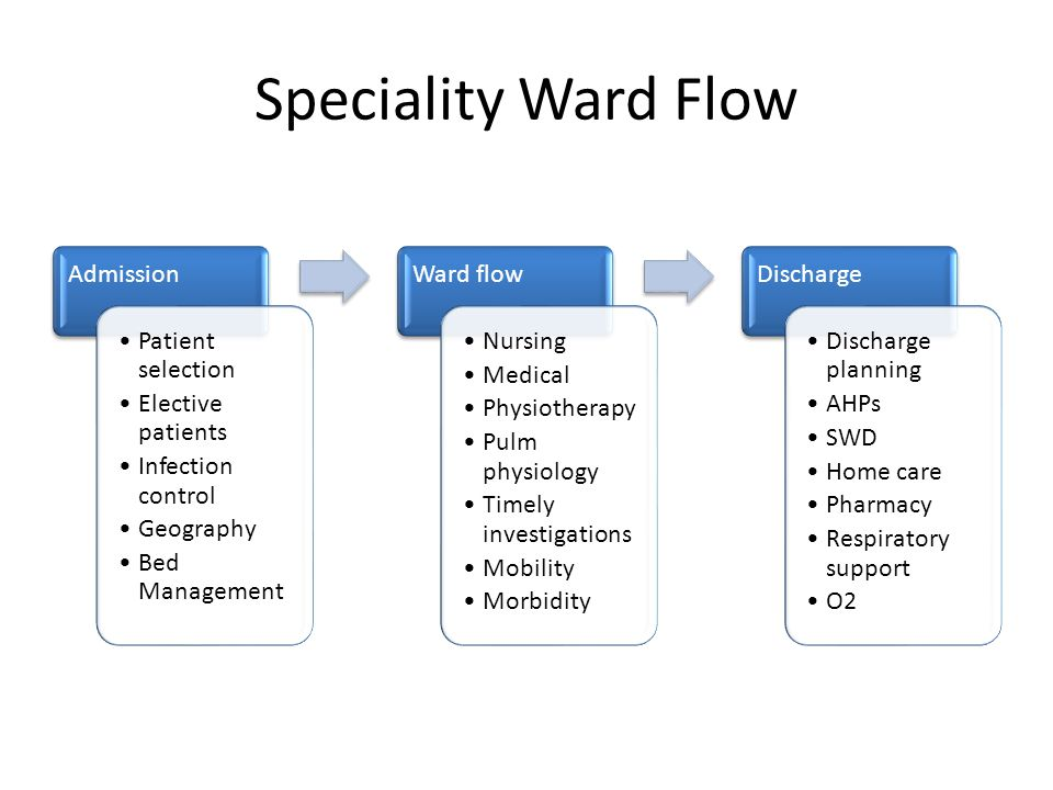Speciality Ward Flow Patient selection Elective patients