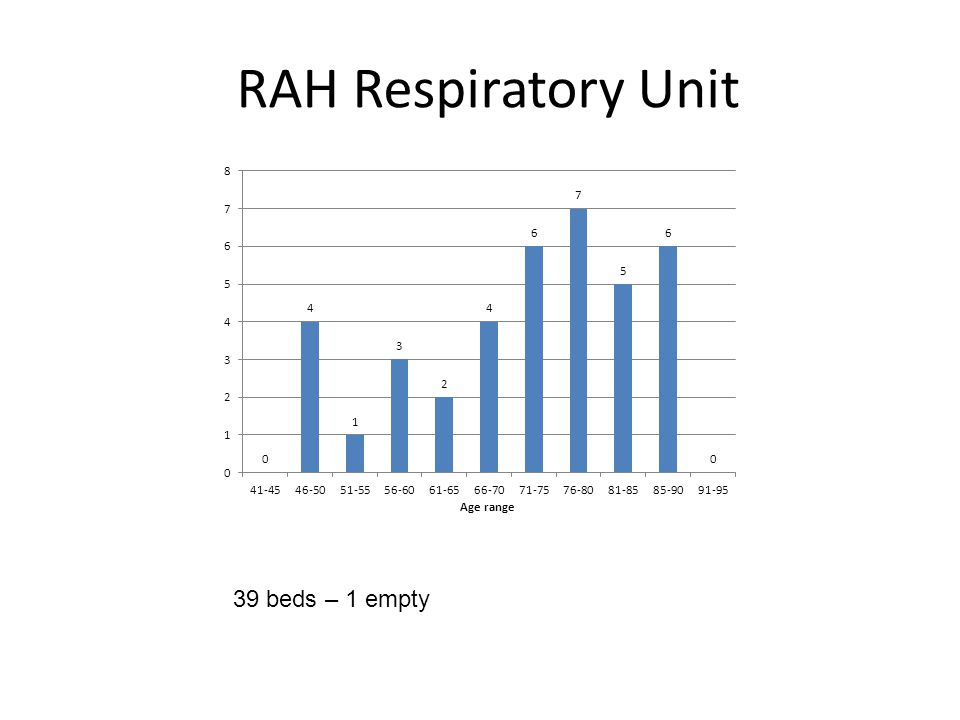 RAH Respiratory Unit 39 beds – 1 empty