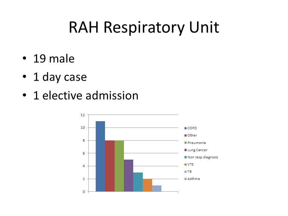 RAH Respiratory Unit 19 male 1 day case 1 elective admission