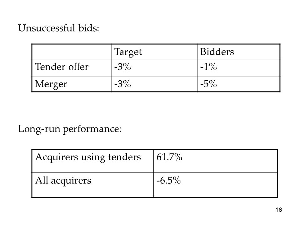 Unsuccessful bids: Long-run performance: Target. Bidders. Tender offer. -3% -1% Merger. -5% Acquirers using tenders.