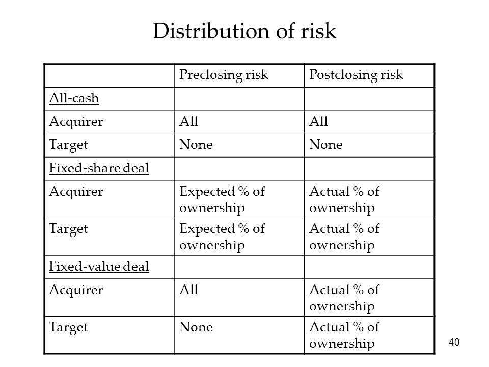 Distribution of risk Preclosing risk Postclosing risk All-cash
