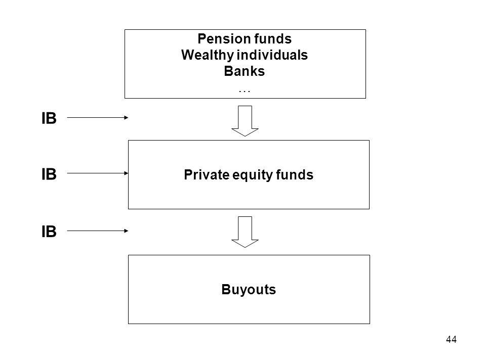 IB IB IB Pension funds Wealthy individuals Banks …