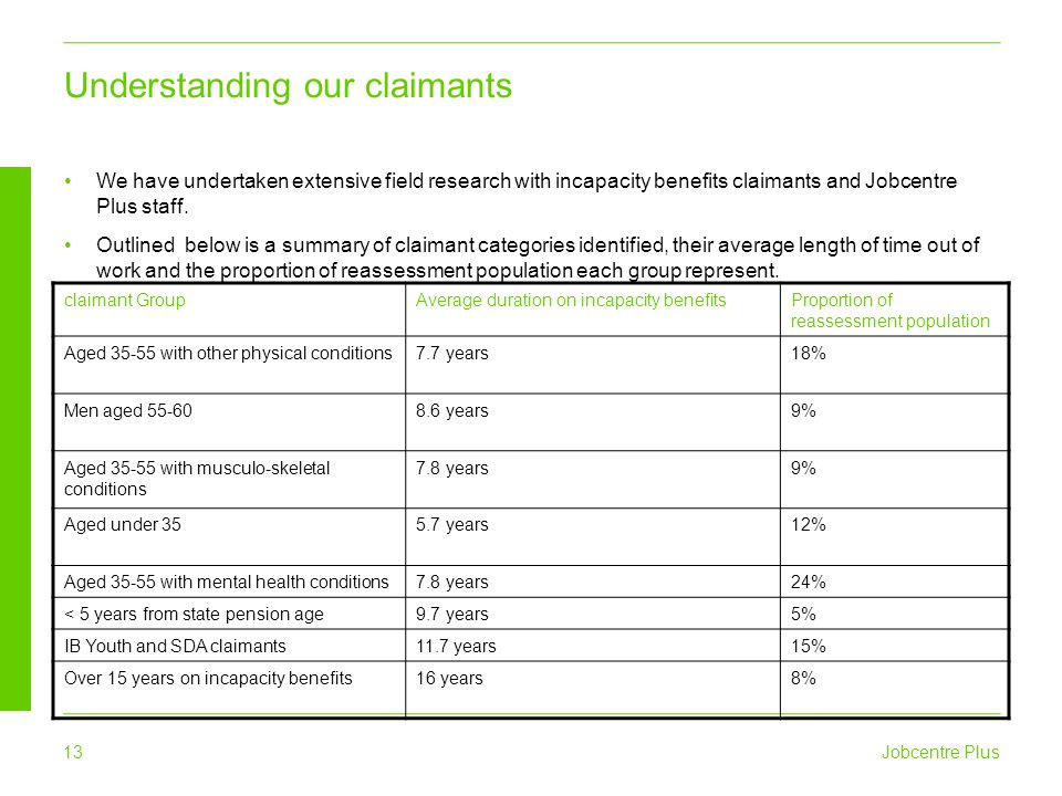 Understanding our claimants
