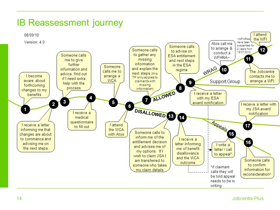 IB Reassessment journey