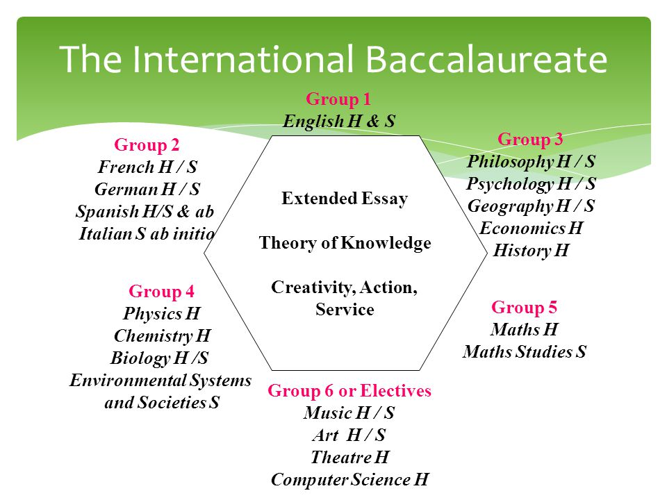 international baccalaureate english essay Published on behalf of the international baccalaureate organization,  the course is available for examinations in english,  extended essay guide 3.