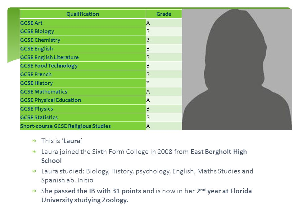 Qualification Grade. GCSE Art. A. GCSE Biology. B. GCSE Chemistry. GCSE English. GCSE English Literature.