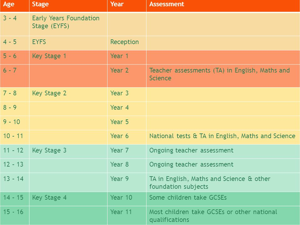 Age Stage. Year. Assessment. 3 – 4. Early Years Foundation Stage (EYFS) 4 – 5. EYFS. Reception.