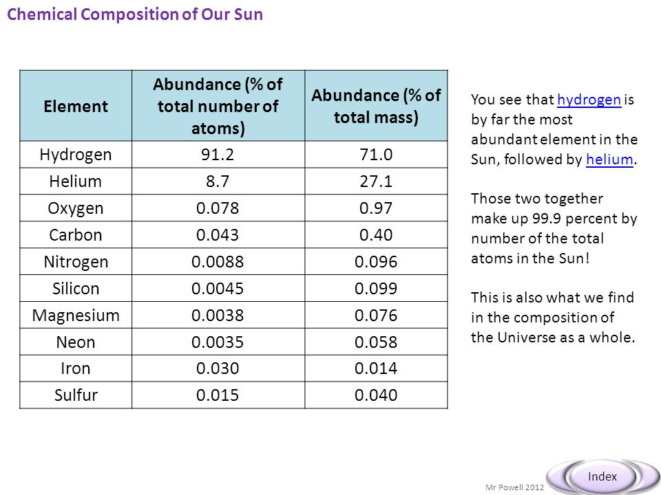 Chemical Composition of Our Sun