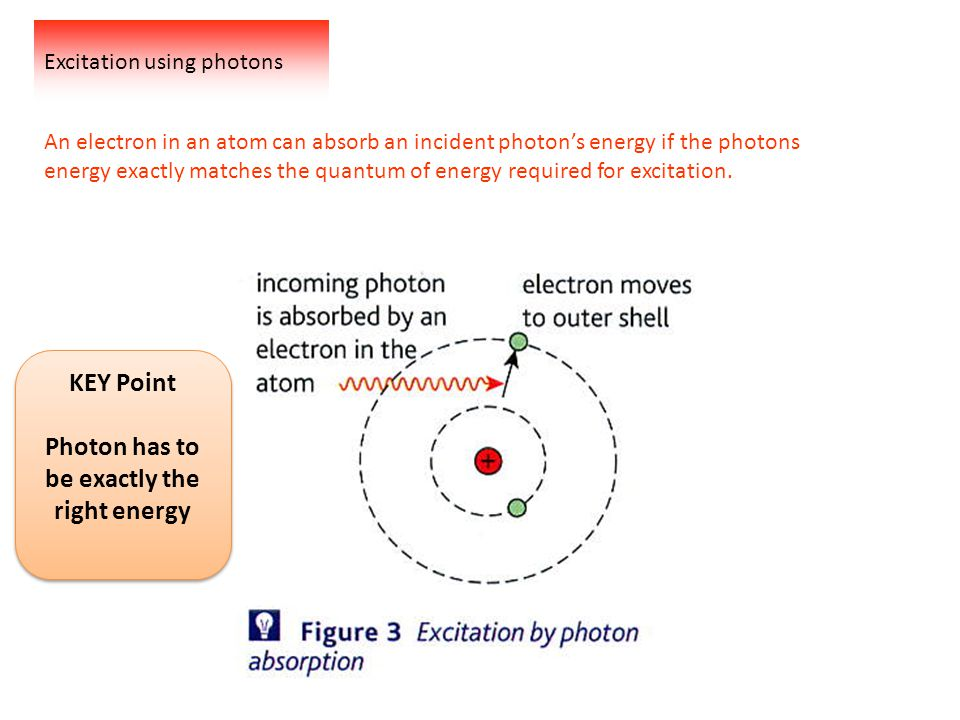 Photon has to be exactly the right energy