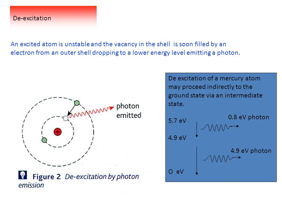 De-excitation An excited atom is unstable and the vacancy in the shell is soon filled by an.