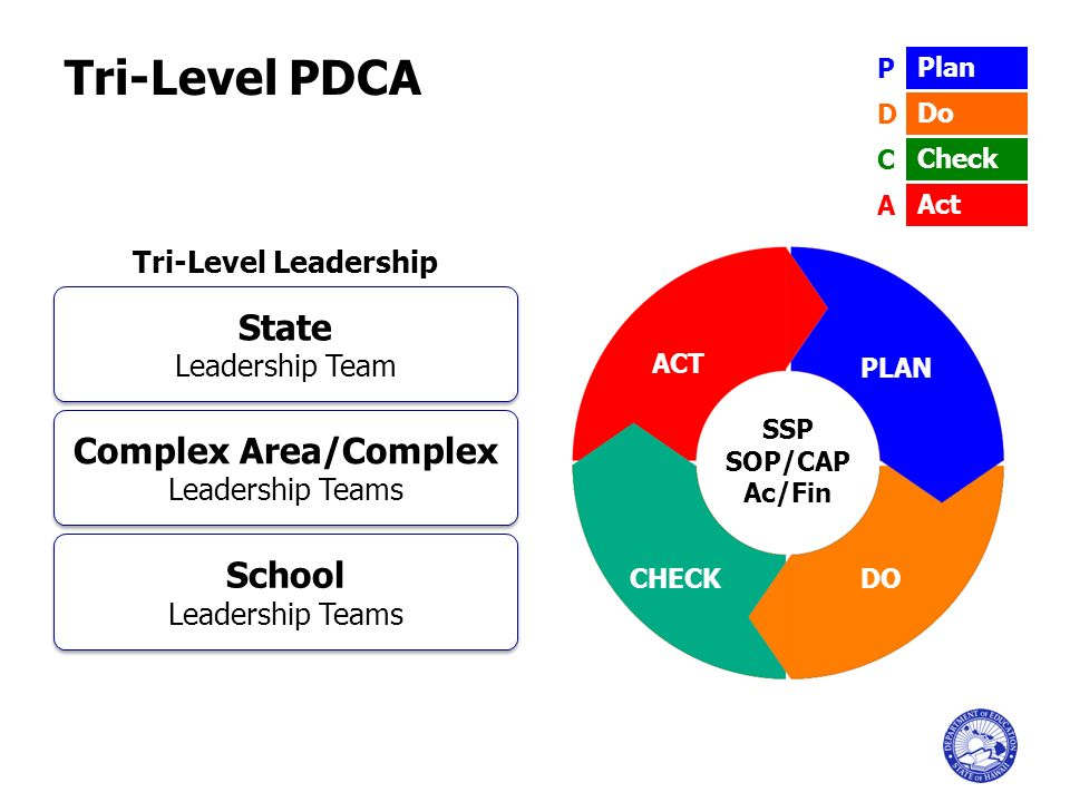 Complex Area/Complex Leadership Teams