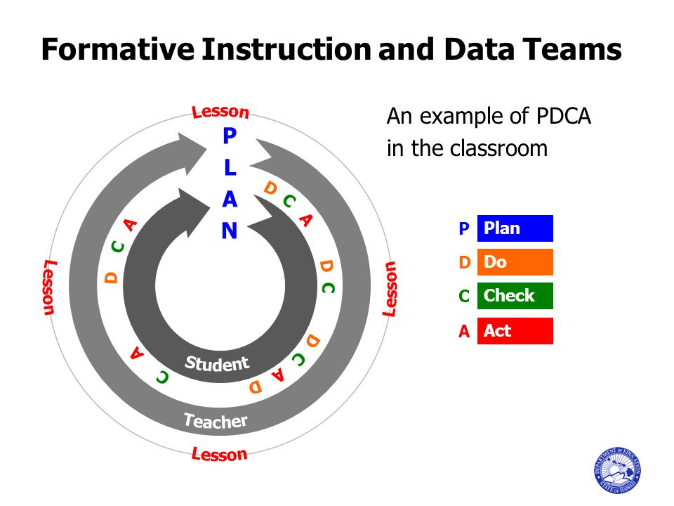 Formative Instruction and Data Teams