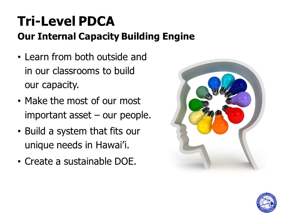 Tri-Level PDCA Our Internal Capacity Building Engine. Learn from both outside and in our classrooms to build our capacity.