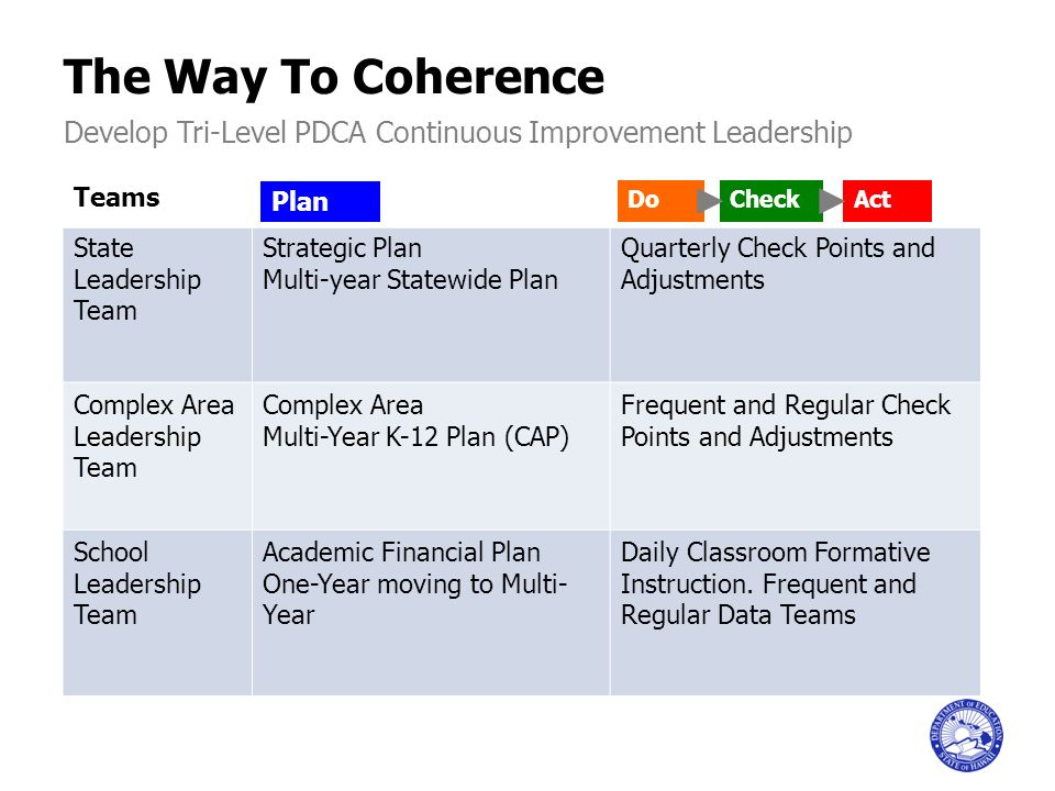 The Way To Coherence Develop Tri-Level PDCA Continuous Improvement Leadership. Teams. State Leadership Team.