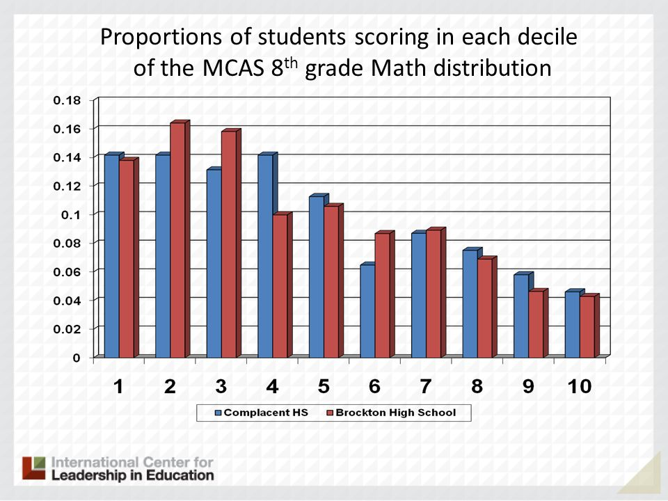 Proportions of students scoring in each decile