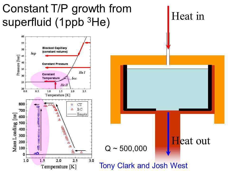 Constant T/P growth from superfluid (1ppb 3He) Heat in