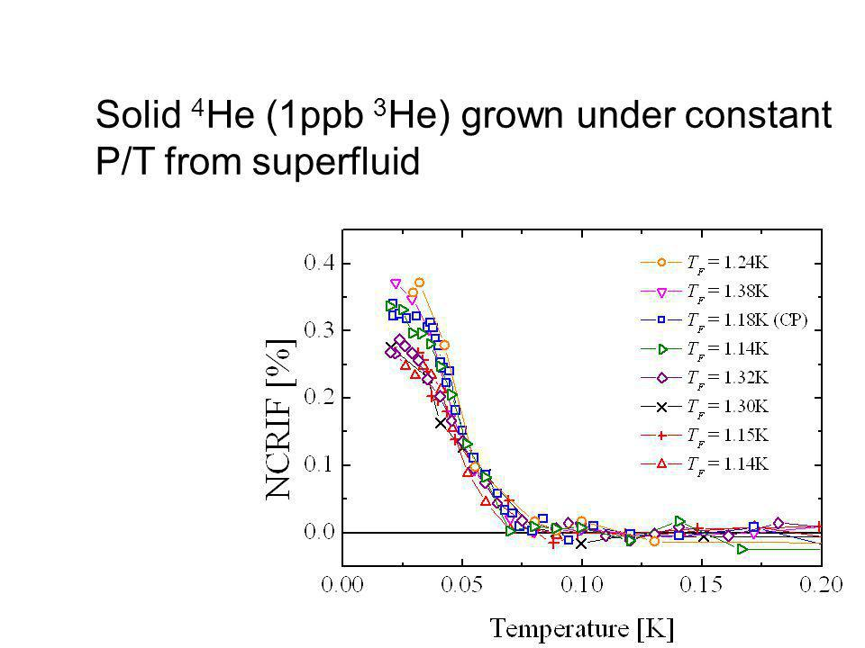 Solid 4He (1ppb 3He) grown under constant P/T from superfluid