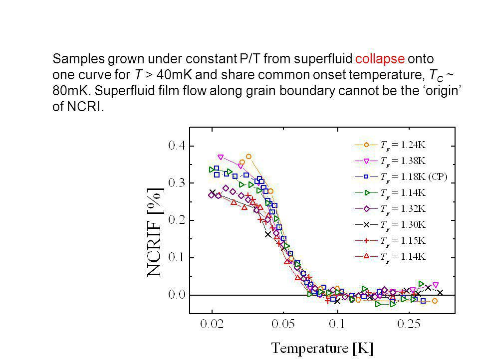 Samples grown under constant P/T from superfluid collapse onto