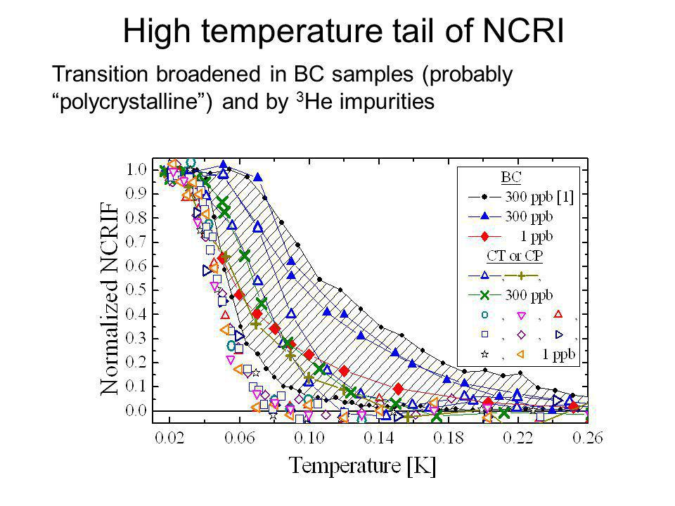 High temperature tail of NCRI