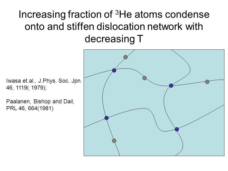 Increasing fraction of 3He atoms condense onto and stiffen dislocation network with decreasing T