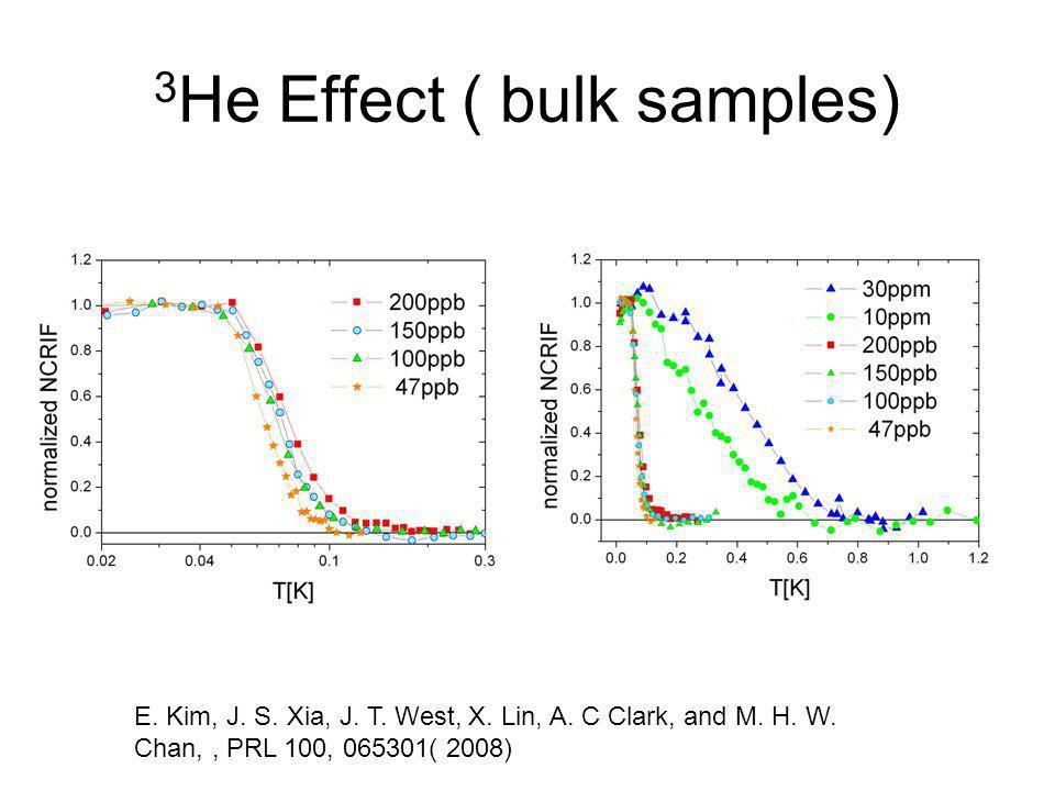 3He Effect ( bulk samples)