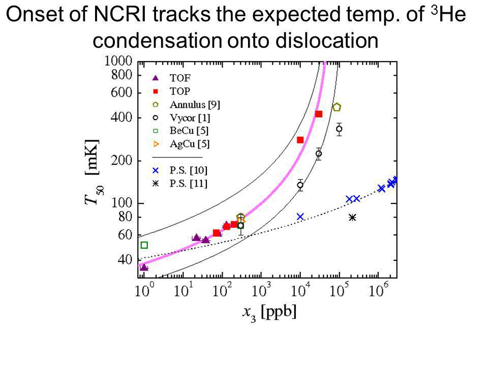 Onset of NCRI tracks the expected temp