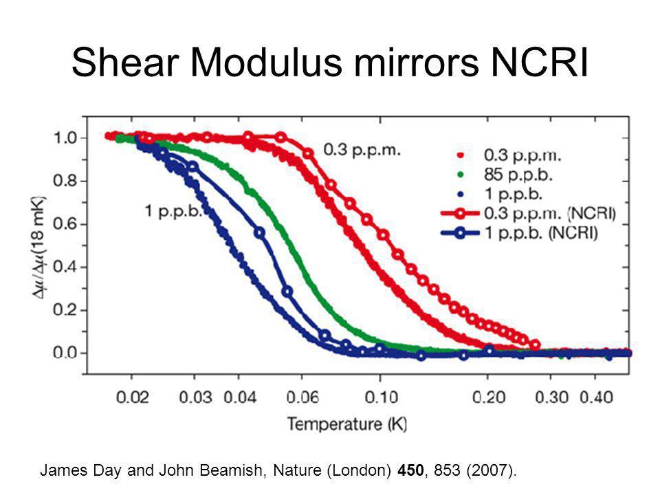 Shear Modulus mirrors NCRI