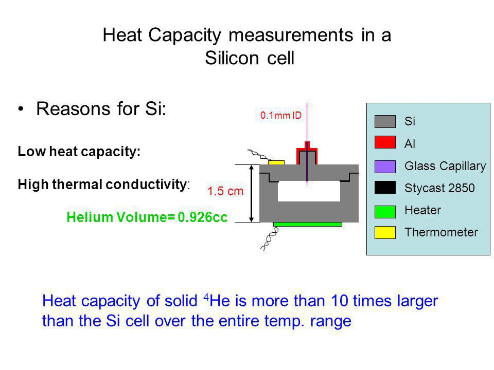Heat Capacity measurements in a Silicon cell
