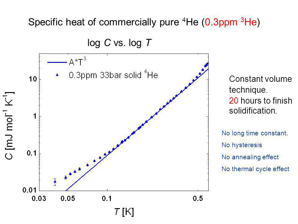 Specific heat of commercially pure 4He (0.3ppm 3He)