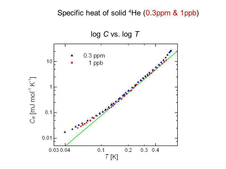 Specific heat of solid 4He (0.3ppm & 1ppb)