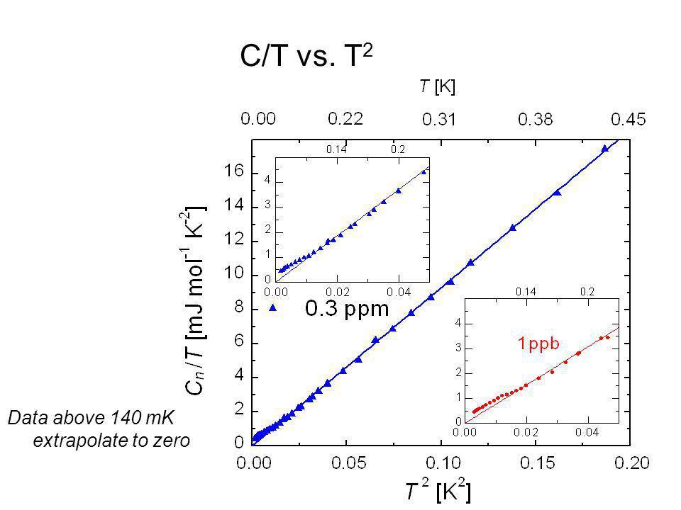 C/T vs. T2 Data above 140 mK extrapolate to zero