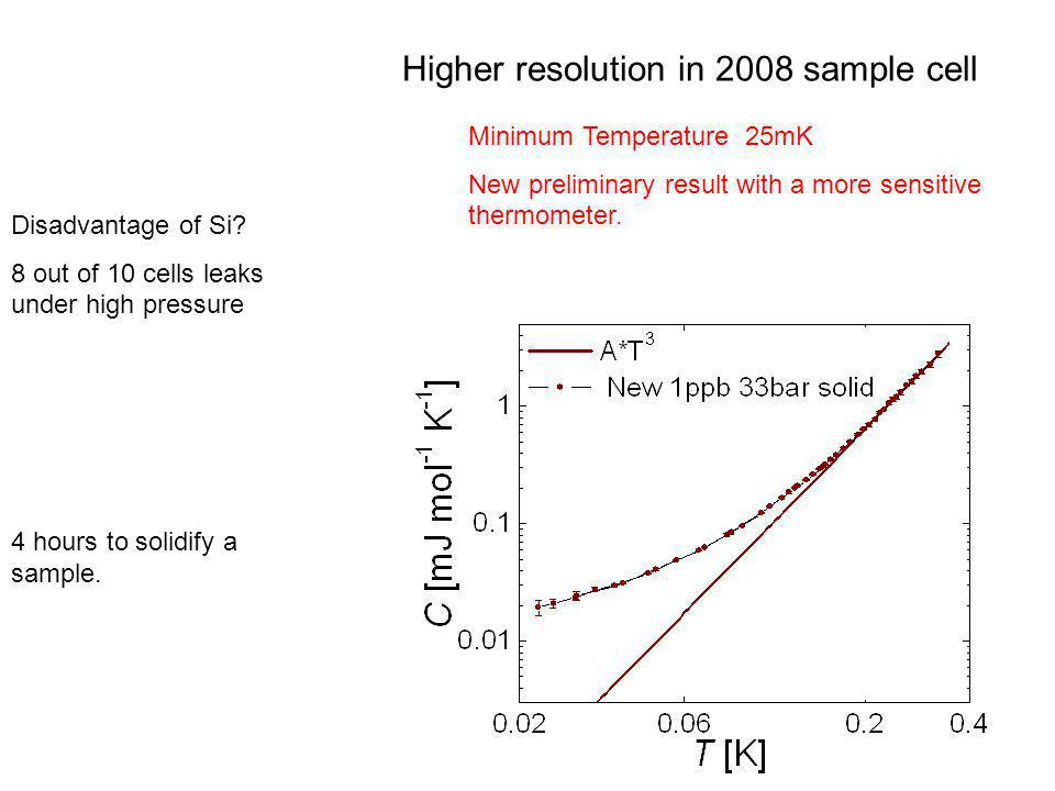 Higher resolution in 2008 sample cell