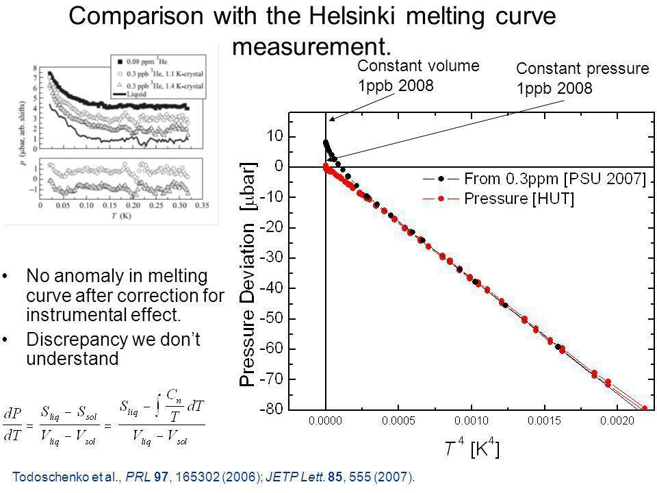 Comparison with the Helsinki melting curve measurement.