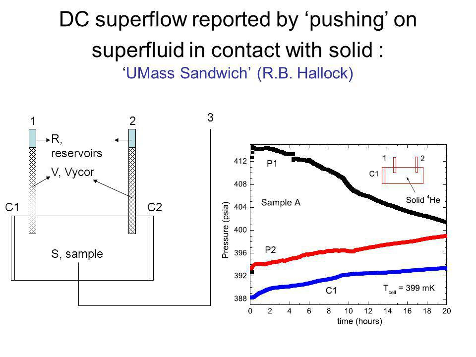 DC superflow reported by 'pushing' on superfluid in contact with solid : 'UMass Sandwich' (R.B. Hallock)